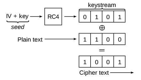 basic WEP encryption