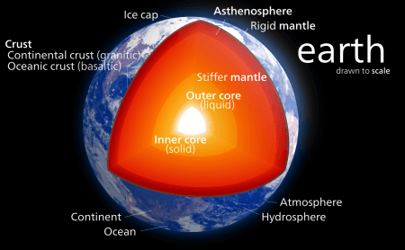 cross-section of the earth