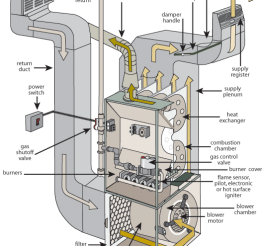 Difference between a Furnace and a Boiler