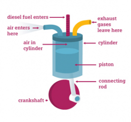 Difference between Diesel and Gas Engines