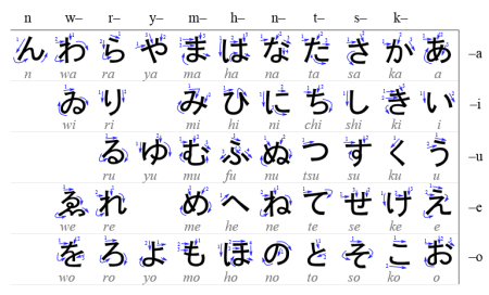 Hiragana syllabary