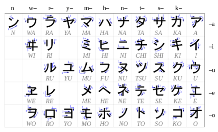 Katakana syllabary