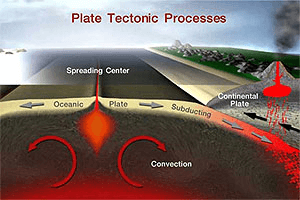 illustration of the plate tectonics theory