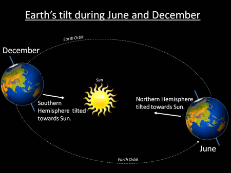 June and December solstices
