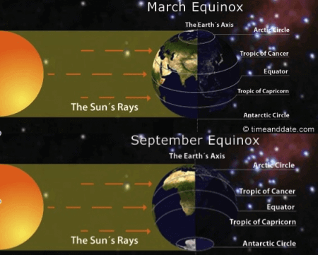 illustration of the equinoxes