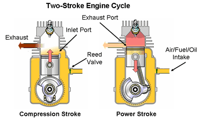 2 stroke engine's power cycle