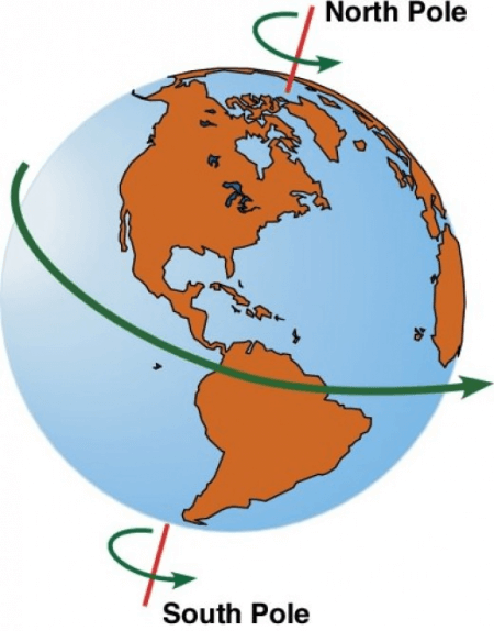 diagram showing the direction of Earth's rotation