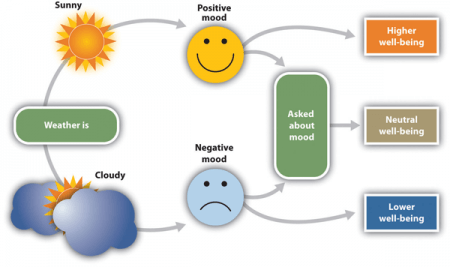 diagram showing how weather can influence mood