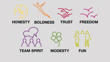 Values most people live by