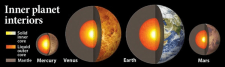 terrestrial planets showing their interiors