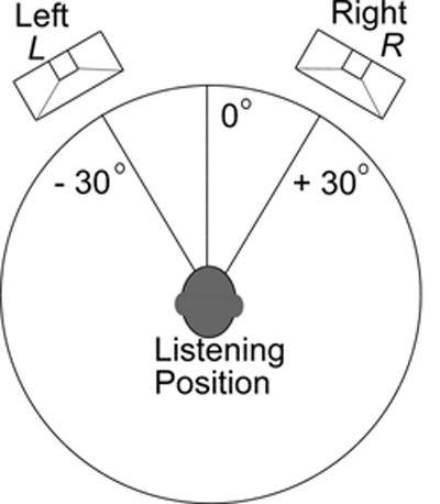 diagram showing stereo sound