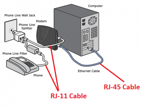 Modem Vs Router Difference