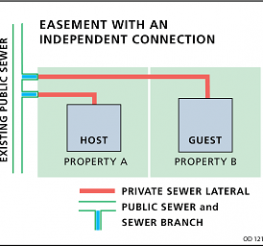 Difference between Easement and Right of Way
