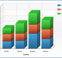 Difference between a Bar Chart and a Histogram