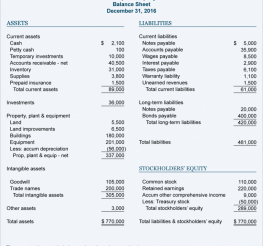 Difference between a Balance sheet and an Income Statement