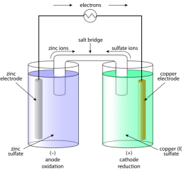 Difference between Voltaic or Galvanic Cells and Electrolytic Cells