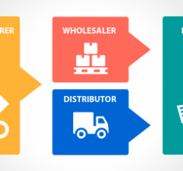 Difference between a Wholesaler, a Distributor and a Retailer