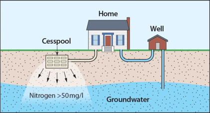 Cesspool vs Septic Tank - Difference