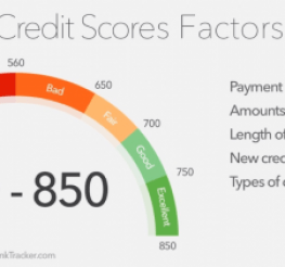 Difference between Credit Score and Fico Score