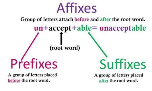 Difference Between Prefix and Suffix